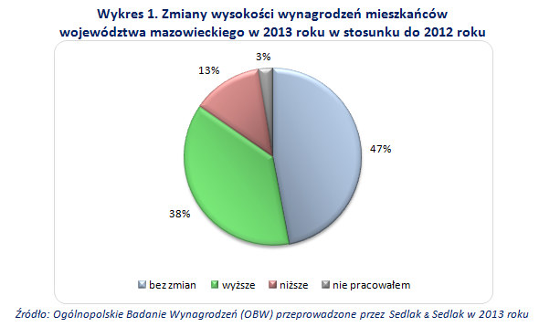 , /wynagrodzenia.pl
