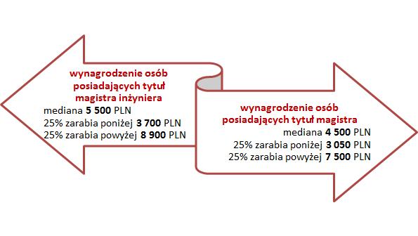 . /wynagrodzenia.pl