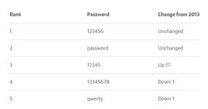 123456 wciąż najpopularniejszym hasłem w internecie