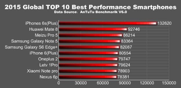 2015 Global TOP 10 Best Performance Smartphones /materiały prasowe