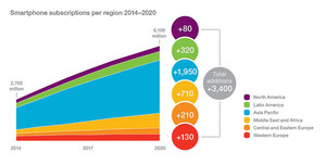 6 miliardów SIM-ów