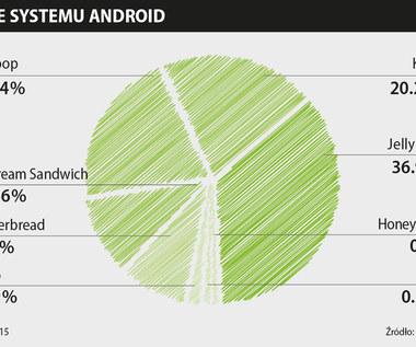 80 procent użytkowników z nieaktualnym Androidem