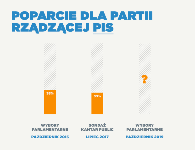 Aktualne notowania PiS /INTERIA.PL