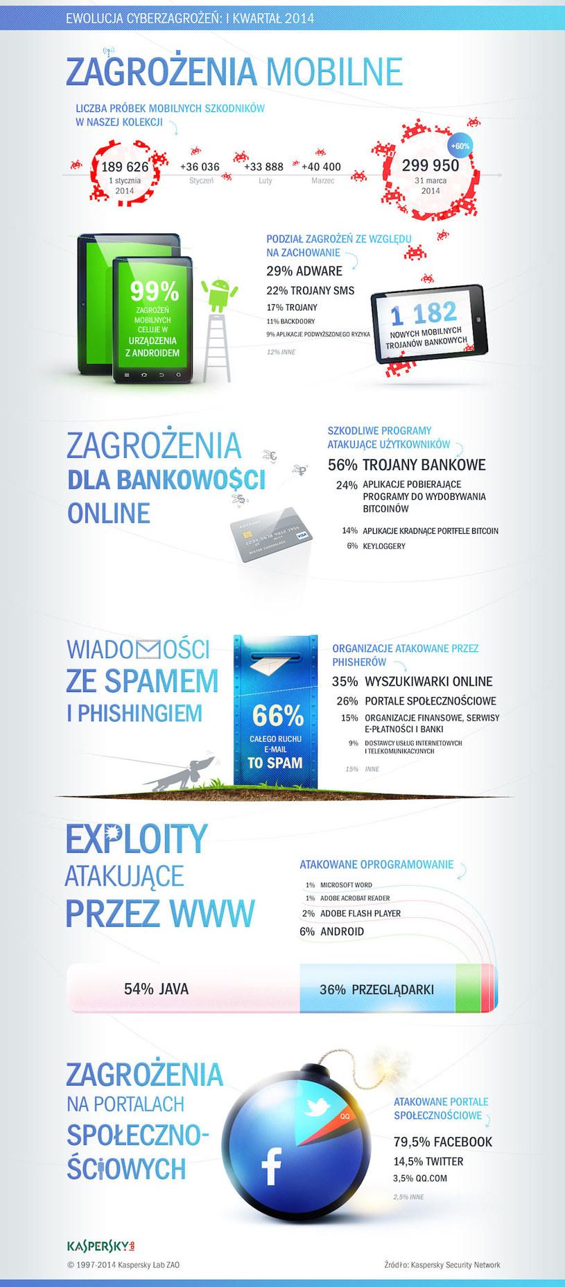 Aktywność cyberprzestępców w pierwszym kwartale 2014 r. /materiały prasowe