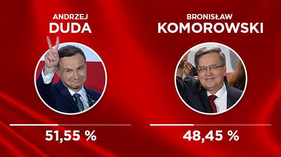 Andrzej Duda wygrał II turę wyborów prezydenckich /