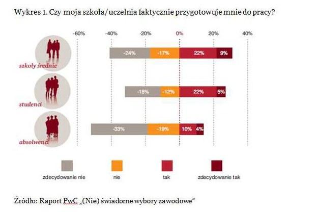 Ankieta młodych o rynku pracy /&nbsp