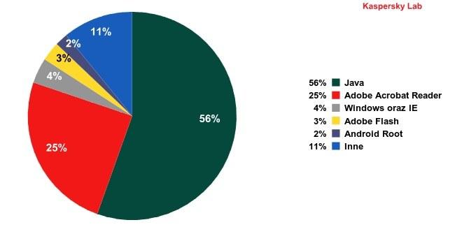Aplikacje najbardziej podatne na ataki online, III kwartał 2012 r. /materiały prasowe