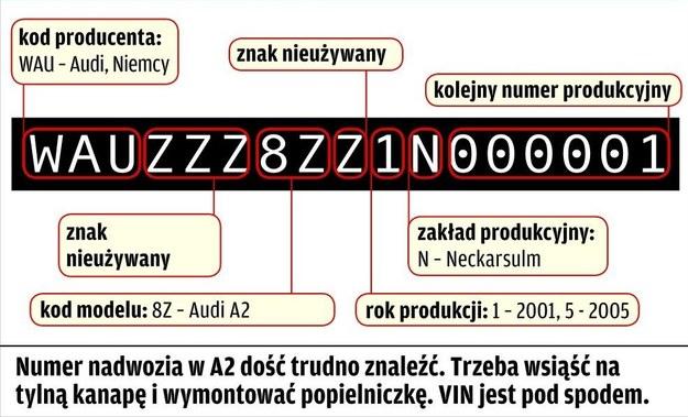 Audi A2: cechy identyfikacyjne /Motor
