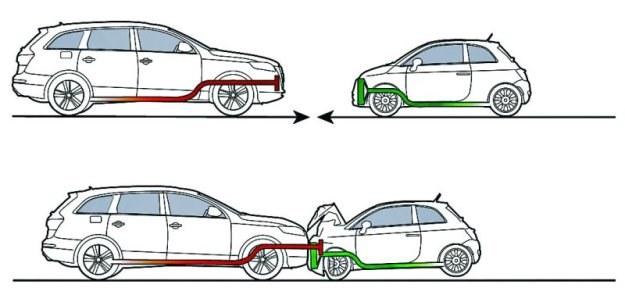 Audi Q7 kontra Fiat 500. Ich podłużnice znajdują się na różnej wysokości. Efekt: Q7 wbija się w Fiata niczym lanca, głęboko penetrując strefę zgniotu małego samochodu. W Q7 zniszczenia mogą być znacznie mniejsze. /Motor