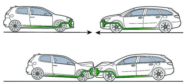Auta o porównywalnej wielkości i masie: tu podłużnice umieszczone są na podobnej wysokości. Podczas zderzenia elementy pochłaniające energię działają prawidłowo. /Motor