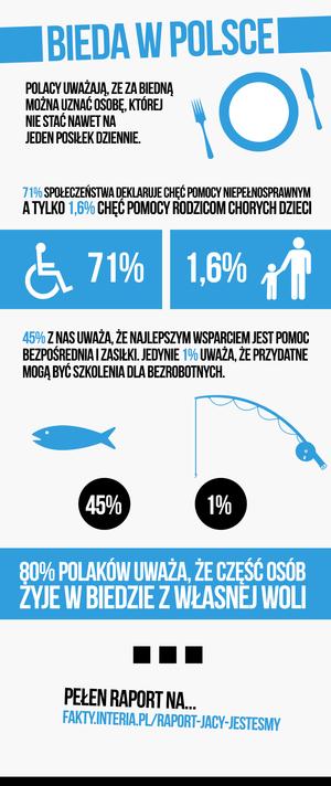 Bieda w Polsce /INTERIA.PL