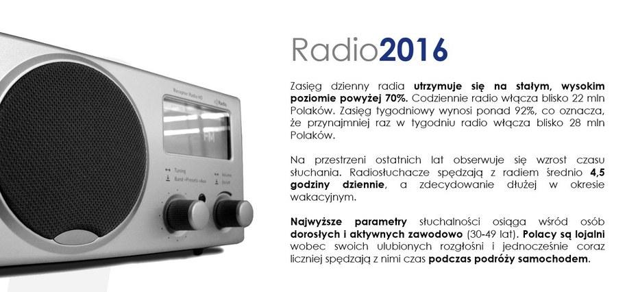 Blisko 3/4 z nas słucha radia codziennie /Grafika RMF FM