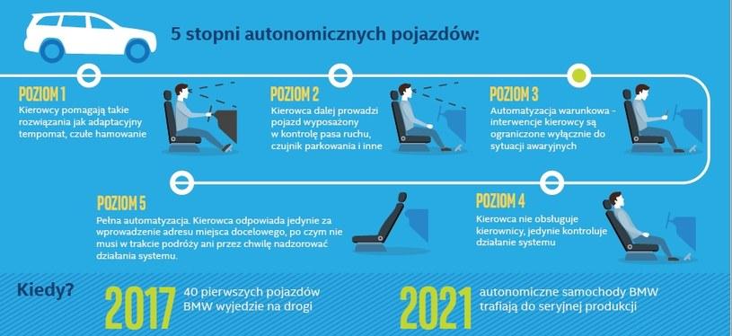 BMW planuje produkcję samochodów autonomicznych 3 i 4 stopnia /INTERIA.PL/informacje prasowe
