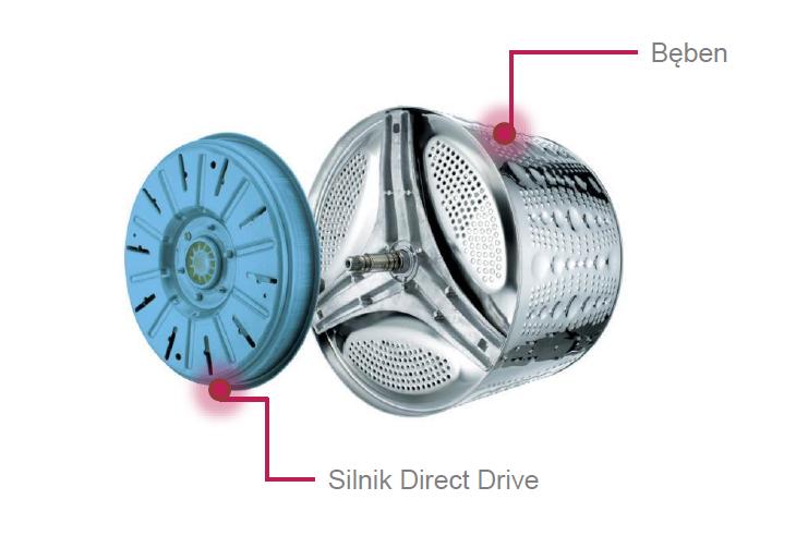 Budowa silnika LG Direct Drive /materiały prasowe