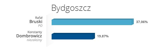 Bydgoszcz /INTERIA.PL