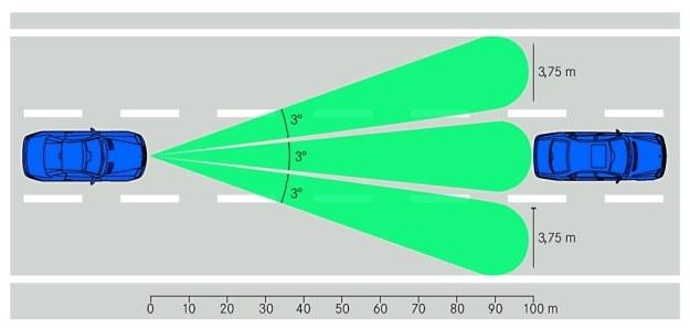 Całkowity kąt wiązki radaru ACC wynosi 9°, co pozwala przy zasięgu 100 m objąć obszar do trzech pasów jezdni. /Motor