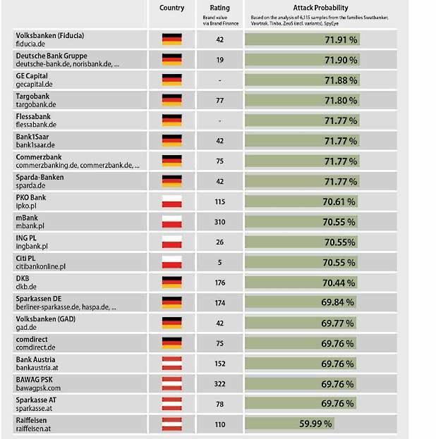 Cele trojanów bankowych w 2015 roku - lista przygotowana przez G-Data /materiały prasowe