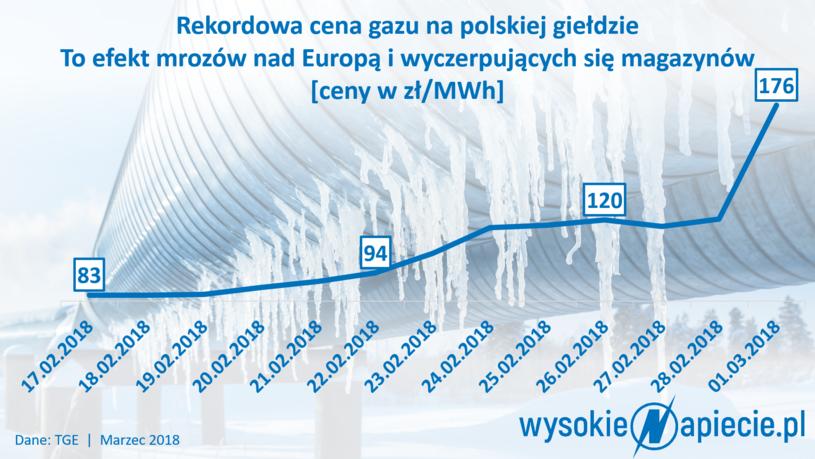 Cena gazu w Polsce /&nbsp