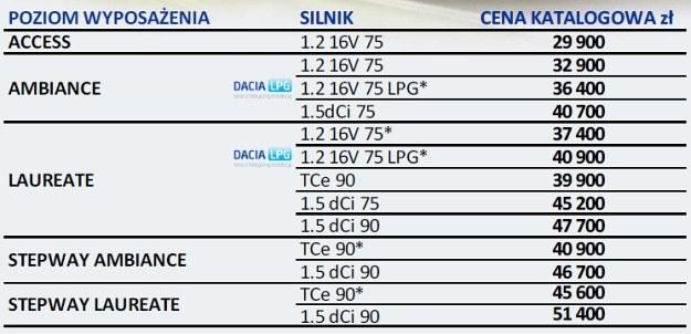 Ceny nowej Dacii Sandero w Polsce (* - wersje dostępne na początku 2013 r.) /Dacia