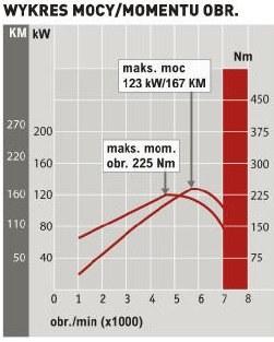 Chevrolet Malibu 2.4 AT LTZ: wykres mocy/momentu obr. /Auto Moto