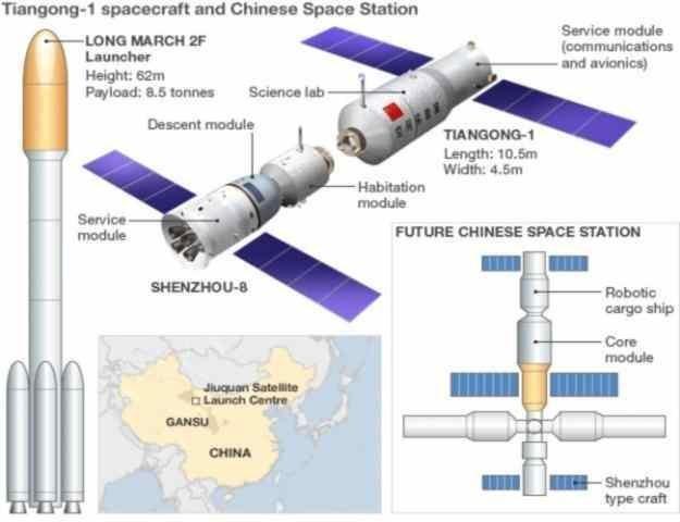 Chińska stacja kosmiczna ma działać w latach 2022 – 2032 /materiały prasowe