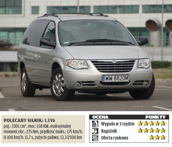 Chrysler Grand Voyager /Motor