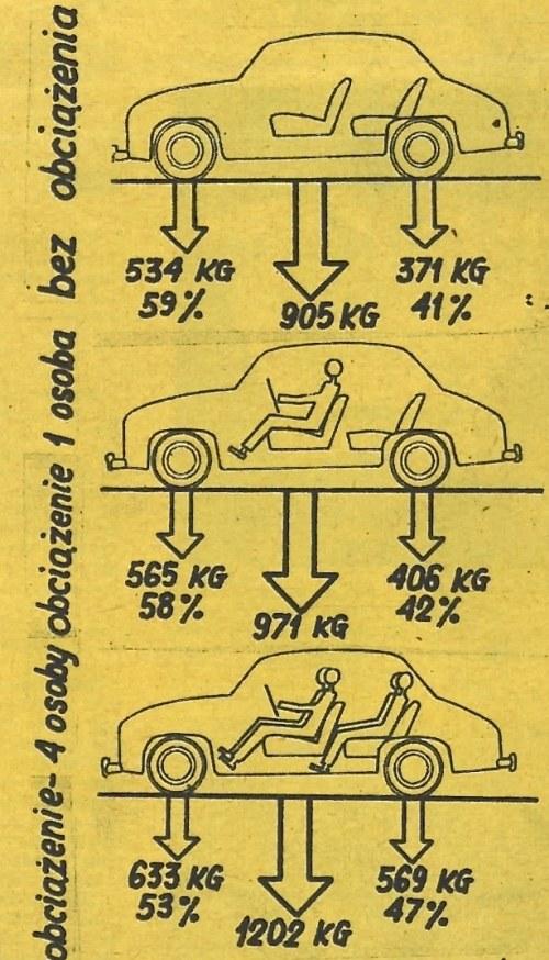 ciężar /Motor