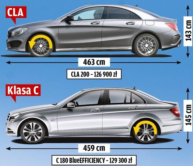 CLA i klasa C: różne auta w podobnej cenie /Motor