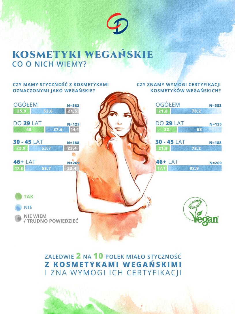 Co wiemy o kosmetykach wegańskich? /materiały prasowe