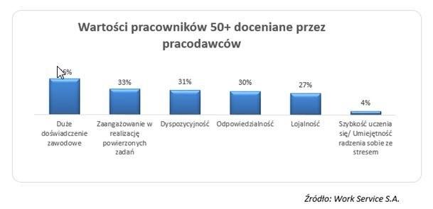Coraz częściej będzie pojawiać się konieczność zatrudniania osób w wieku 50+ /&nbsp