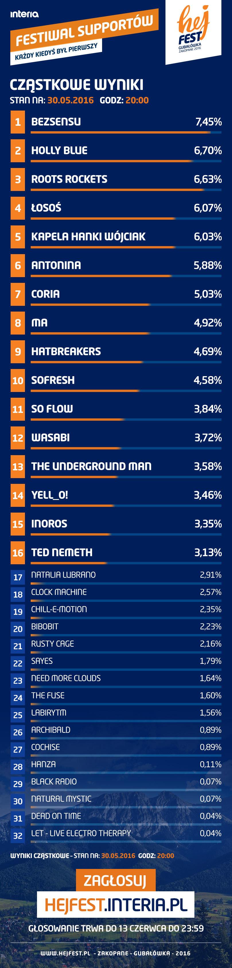 Cząstkowe wyniki głosowania (stan na 30.05.2016 z godz. 20:00) /