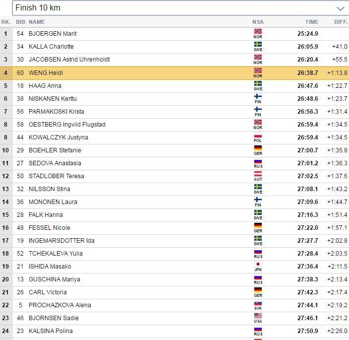 Czołówka biegu na 10 km stylem klasyczny MŚ w Lahti. /