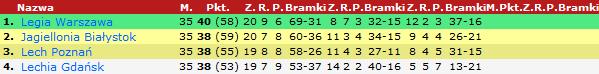 Czołówka tabeli na dwie kolejki przed sezonem /90minut.pl /Zrzut ekranu