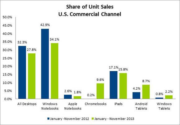 Czy Chrome OS zdoła zdominować rynek komputerów przenośnych? /materiały prasowe