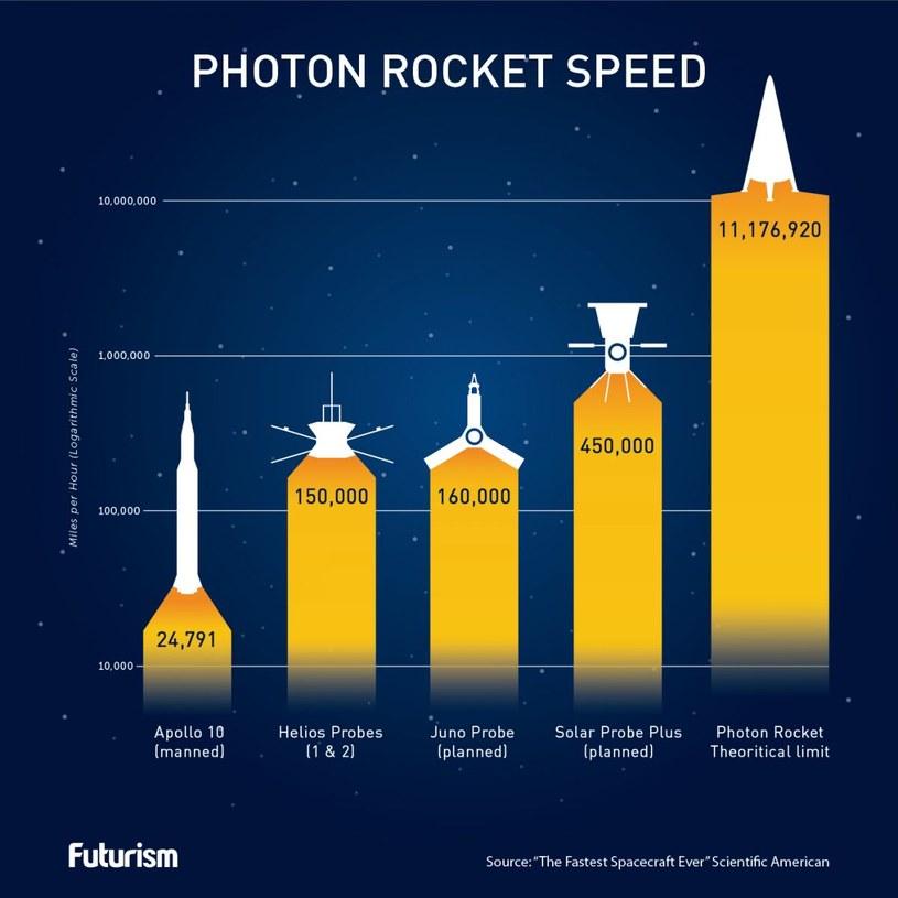 Czy kiedyś zbudujemy rakiety o napędzie fotonowym? /materiały prasowe