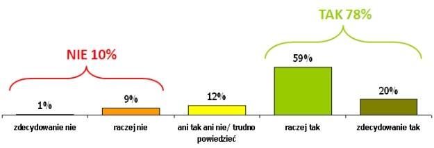 Czy Polacy są skłonni udzielać pomocy, korzystając ze stron www, forów lub portali internetowych? /materiały prasowe