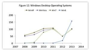 Czy Windows 8 to najgorzej zabezpieczonym systemem w historii?