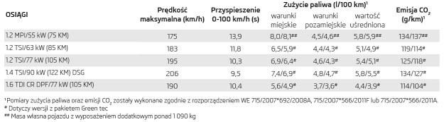 Dane techniczne Skody Rapid /Skoda