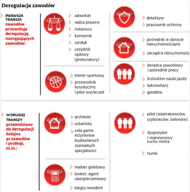 Deregulacja zawodów /Dziennik Gazeta Prawna