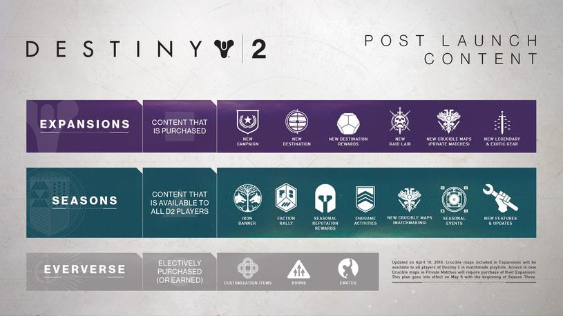 Destiny 2 /materiały źródłowe