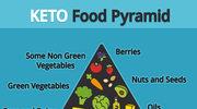 Dieta ketogeniczna - zdrowy i szybki sposób na schudnięcie?