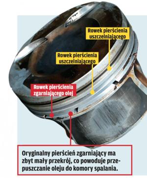 DLACZEGO 1.8-2.0 TSI BIORĄ OLEJ? W jednostkach serii EA888 zastosowano nowej konstrukcji tłoki z cieńszymi pierścieniami, których zadaniem było obniżenie strat tarcia i dzięki temu zmniejszenie zużycia paliwa oraz emisji CO2. Niestety pierścienie zgarniające (dolne z trzech w każdym tłoku) okazały się zbyt delikatne i nie spełniają swej funkcji zgarniania oleju. Problem zwykle nasila się po pewnym przebiegu i jeżeli nie podejmie się interwencji, może prowadzić do poważnych uszkodzeń silnika, włącznie z jego zatarciem. /Motor