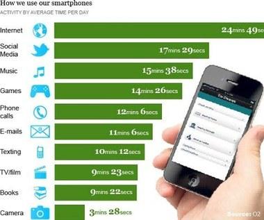 Do czego wykorzystujemy dziś nasze telefony?