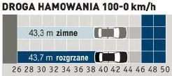Dobra powtarzalność pomiarów, temperatura hamulców nie ma wpływu na ich skuteczność. Ale wynik nie jest rewelacyjny. /Auto Moto