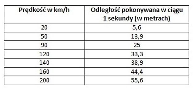 Dystans pokonywany w ciągu 1 sekundy w zależności od prędkości /