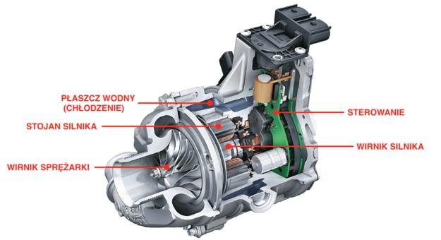 E-turbo /Motor