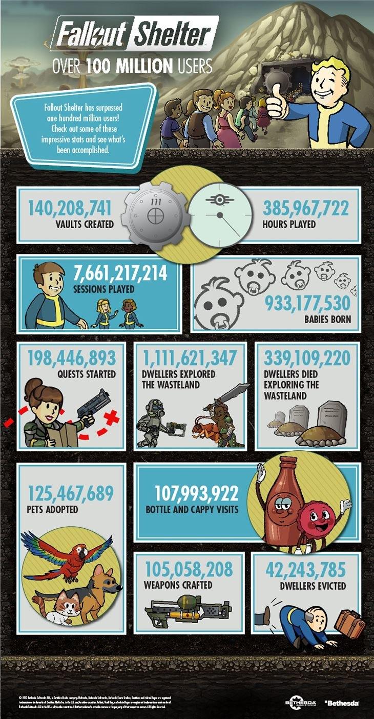 Fallout Shelter - infografika /materiały źródłowe