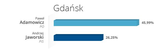 Gdańsk /INTERIA.PL