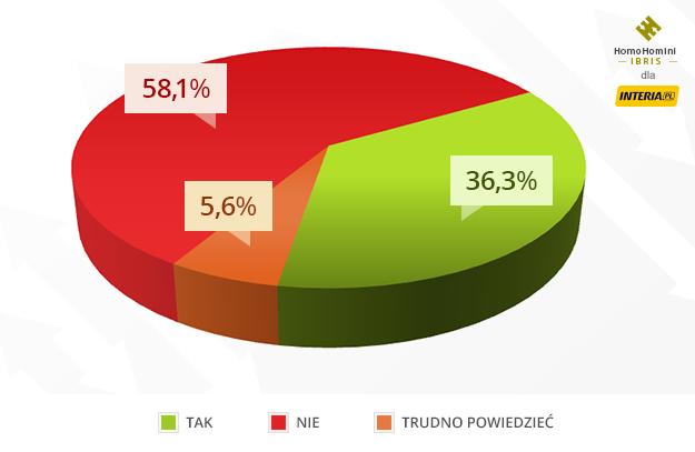 Gdyby wybory do PE odbyły się w najbliższą niedzielę, tak wyglądałaby frekwencja /INTERIA.PL
