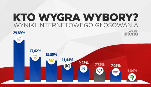 Gdyby wybory odbywały się w internecie... Kto by wygrał? /INTERIA.PL